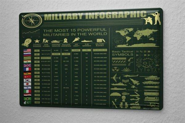 Tin Sign Nostalgic Army info graphic